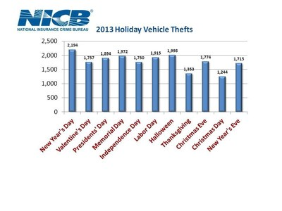 Thieves don't take a break for the holidays.  Consumers should be aware of top holidays for vehicle thefts.