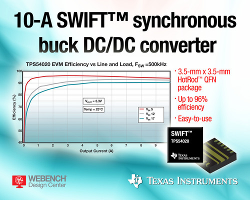 TI's synchronous step-down DC/DC converter with integrated MOSFETs is offered in a very small 3.5-mm by ...