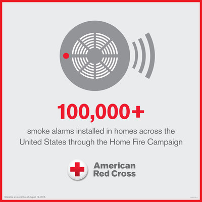 The American Red Cross and its partners have saved 15 lives and installed more than 100,000 smoke alarms in homes across the country during the last ten months.