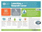 Launching a Nonprofit Career: A report conducted by LinkedIn in 2014 indicates a strong correlation between earning the Nonprofit Leadership Alliance's Certified Nonprofit Professional (CNP) credential and reaching a highlevel of leadership within the nonprofit sector. (PRNewsFoto/Nonprofit Leadership Alliance)