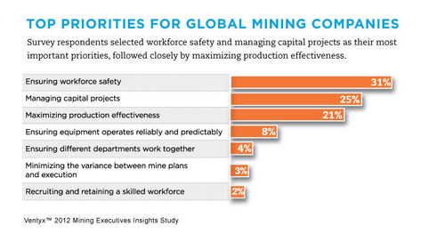 Workforce Safety is Number-One Priority for Leading Mining Companies, Says New Global Study