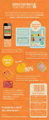A significant portion of the 36 million tons of food wasted per year is due to misreading food labels. This quick guide to reading food labels can help keep food waste down and money in your pocket. Learn more at www.HomeFoodSafety.org/downloads/reduce-food-waste-read-food-labels (PRNewsFoto/Academy of Nutrition...)