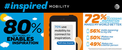 New research from AT&T Americans find inspiration on their smartphones and tablets. They believe it makes their world a better place.