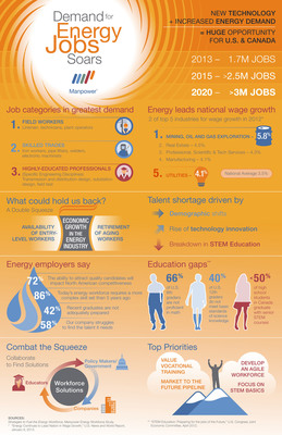"Manpower, the global leader in contingent and permanent recruitment workforce solutions, found that more than half of energy employers say they are challenged to find the right talent, and three out of four think the problem will worsen in the next five years. The reason: a unique ""double squeeze"" of the energy workforce, fueled by shortages of skilled workers at both entry and senior levels. (PRNewsFoto/Manpower)"