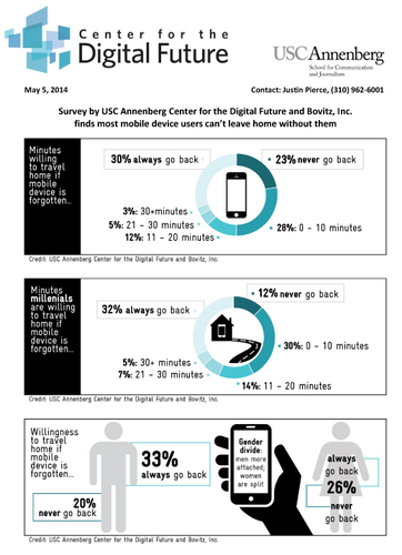 Survey by USC Annenberg Center for the Digital Future and Bovitz, Inc. finds most mobile device users can't  ...