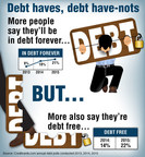 Over one in five Americans with debt say they'll never get out of it.