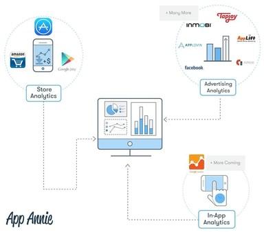 App Annie Analytics