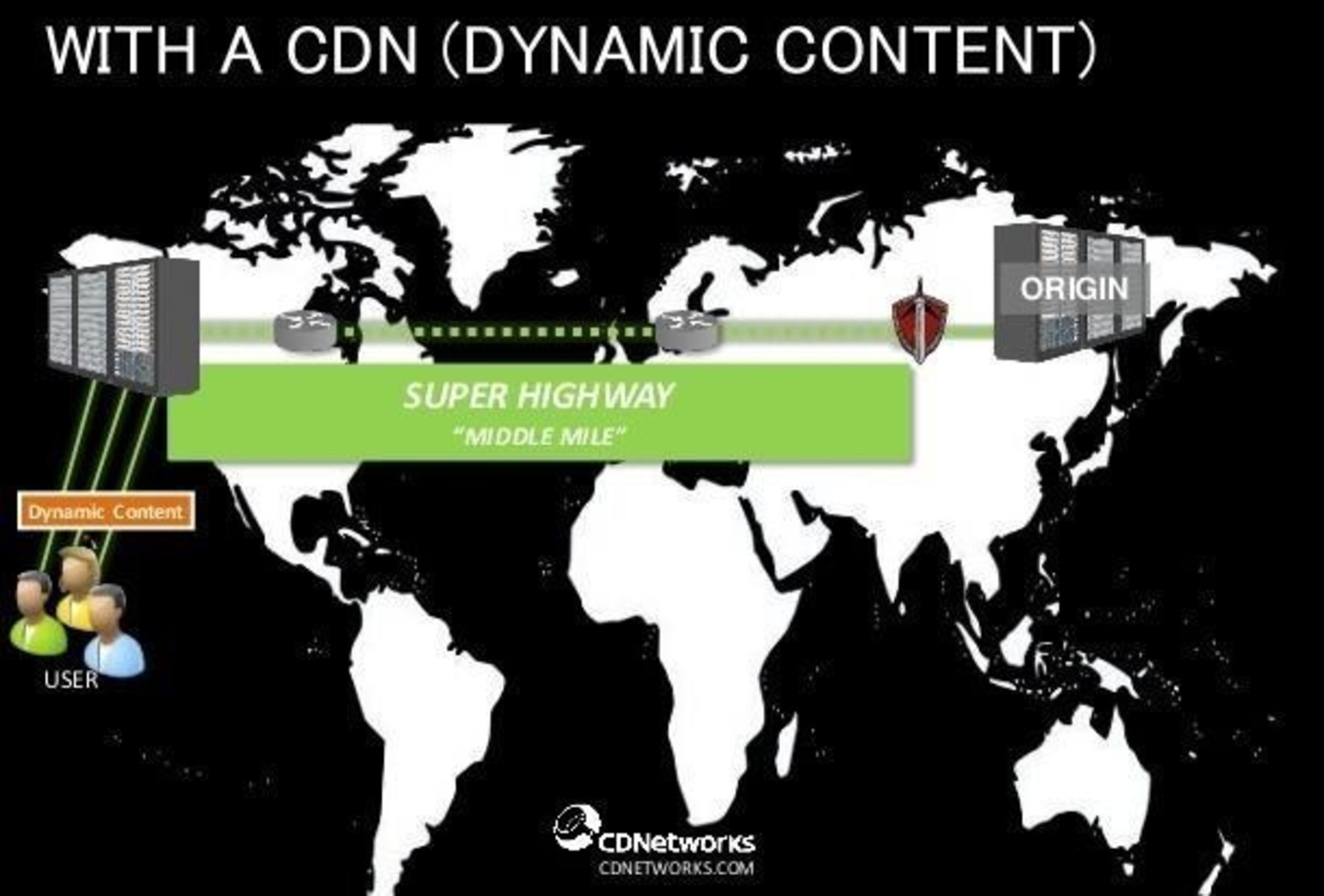 With a CDN Dynamic Content