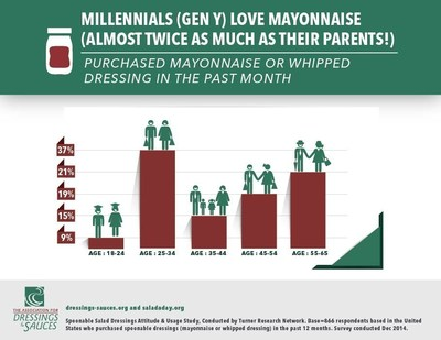 Millennials Love Mayonnaise Almost As Much As Their Parents!