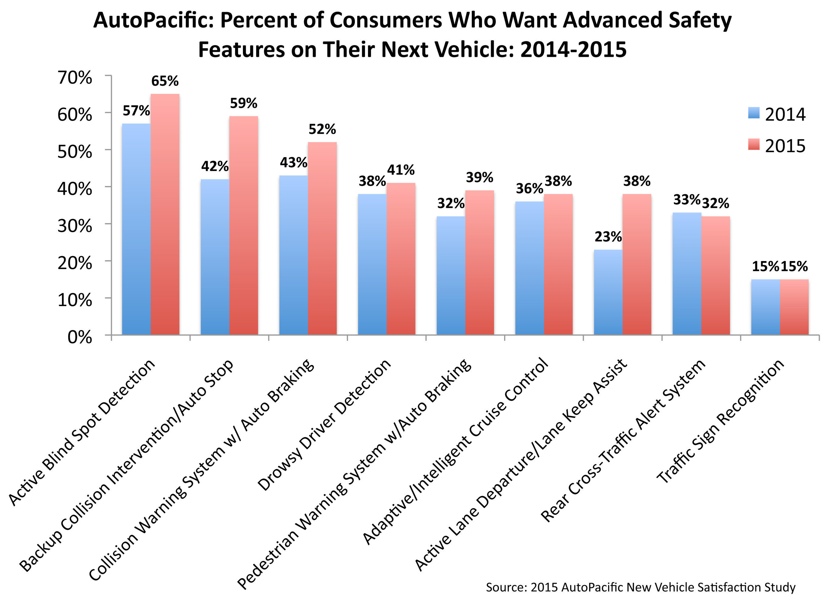 AutoPacific's 2015 New Vehicle Satisfaction Survey reveals an increase in demand for 7 out of 9 advanced ...