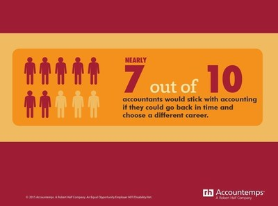 If you were given the opportunity to go back in time and change your career, would you? According to a recent Accountemps survey, nearly seven in 10 accounting and finance workers would choose to stay put.