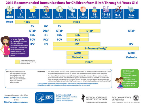2014 Recommended Immunizations for Children from Birth Through 6 Years Old. Georgia Department of Public Health encourages everyone - in observance of National Infant Immunization Week - to protect their future: contact your pediatrician or your local public health department to ensure your infant is up-to-date on vaccinations. For more information on vaccinations, visit http://dph.georgia.gov/immunization-section. (PRNewsFoto/Georgia Department of Public...)