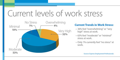 According to a recent survey conducted by Express Employment Professionals, stress and workload is increasing in the workplace.
