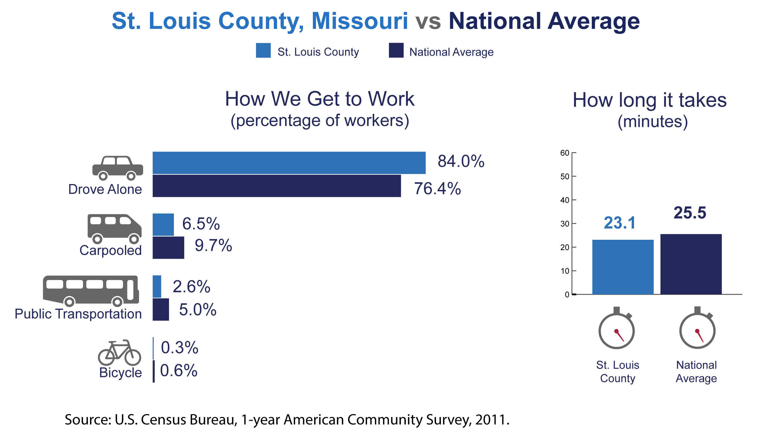 St. Louis County, Mo., has among the highest number of commuters coming from another county or county-equivalent in the nation, the U.S. Census Bureau reported today in new estimates released from the American Community Survey. The Census Bureau also released estimates showing the county's average one-way commute time and how residents travel to work.  (PRNewsFoto/U.S. Census Bureau)