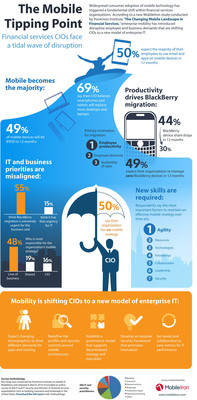 INFOGRAPHIC: The Changing Mobile Landscape in Financial Services.  (PRNewsFoto/MobileIron)