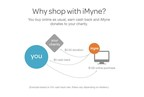 Why shop with iMyne?