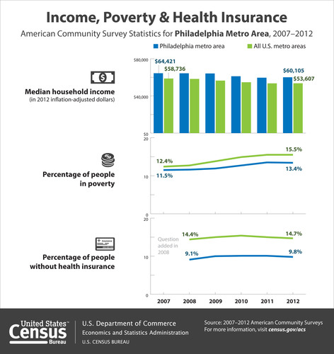 According to the Census Bureau's 2012 American Community Survey, the median household income in the Philadelphia metro area was $60,105 in 2012, which was not statistically different from $59,631 in 2011. In addition, 13.4 percent of people in the Philadelphia area were in poverty in 2012, which was not statistically different from 13.5 percent in 2011. In 2012, 9.8 percent of the area's population lacked health insurance coverage, not statistically different from 10.1 percent in 2011. (PRNewsFoto/U.S. Census Bureau) (PRNewsFoto/U.S. CENSUS BUREAU)