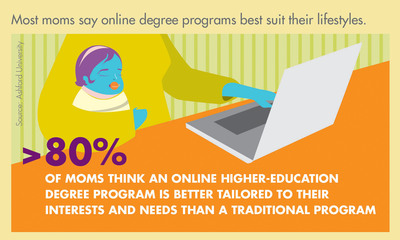 Most moms say online degree programs best suit their lifestyles.  (PRNewsFoto/Ashford University)
