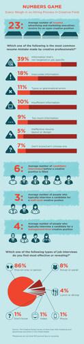 Survey: Executives Meet Average Of Six Candidates Before Filling A Creative Job