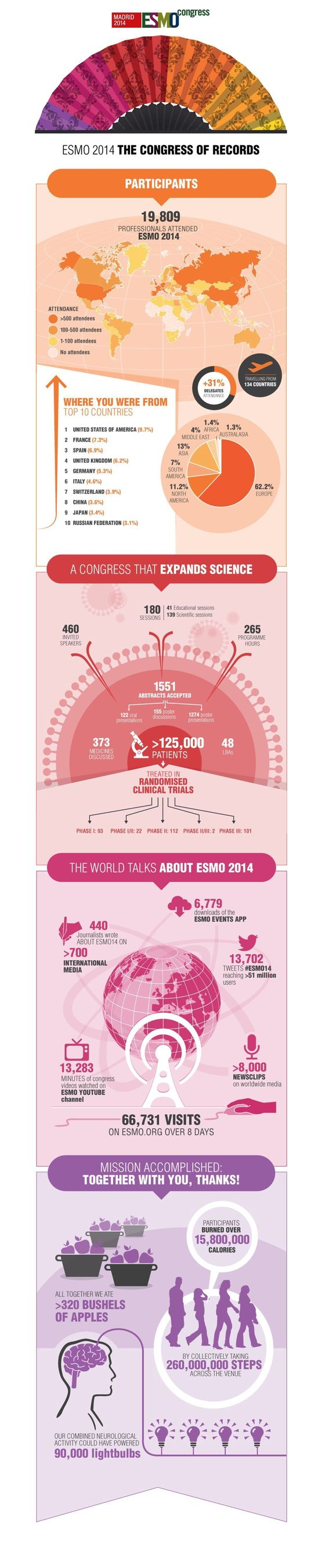 ESMO 2014: a record-breaking congress in 30 seconds. (PRNewsFoto/ESMO)