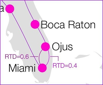 South Florida Network Ring