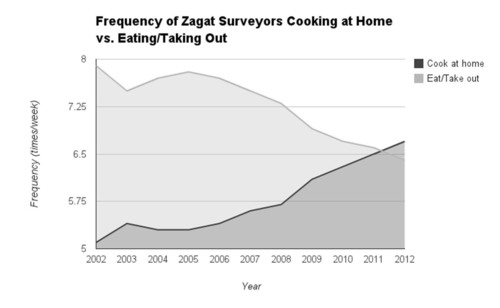 Frequency of Zagat Surveyors Cooking at Home vs. Eating/Taking Out.  (PRNewsFoto/Zagat)