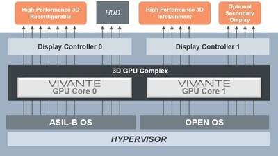 GraphiVisor Virtualization