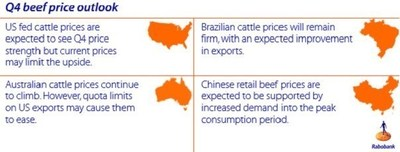 Q4 Beef Price Outlook