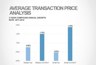 Average Transaction Price Analysis (PRNewsFoto/TrueCar)