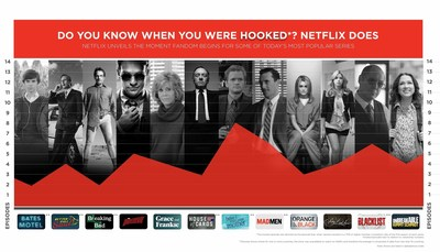 According to the research, here are the average global episodes where members got hooked: