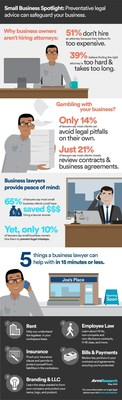 Small Business Spotlight: Preventative legaladvice can safeguard your business. (Avvo)