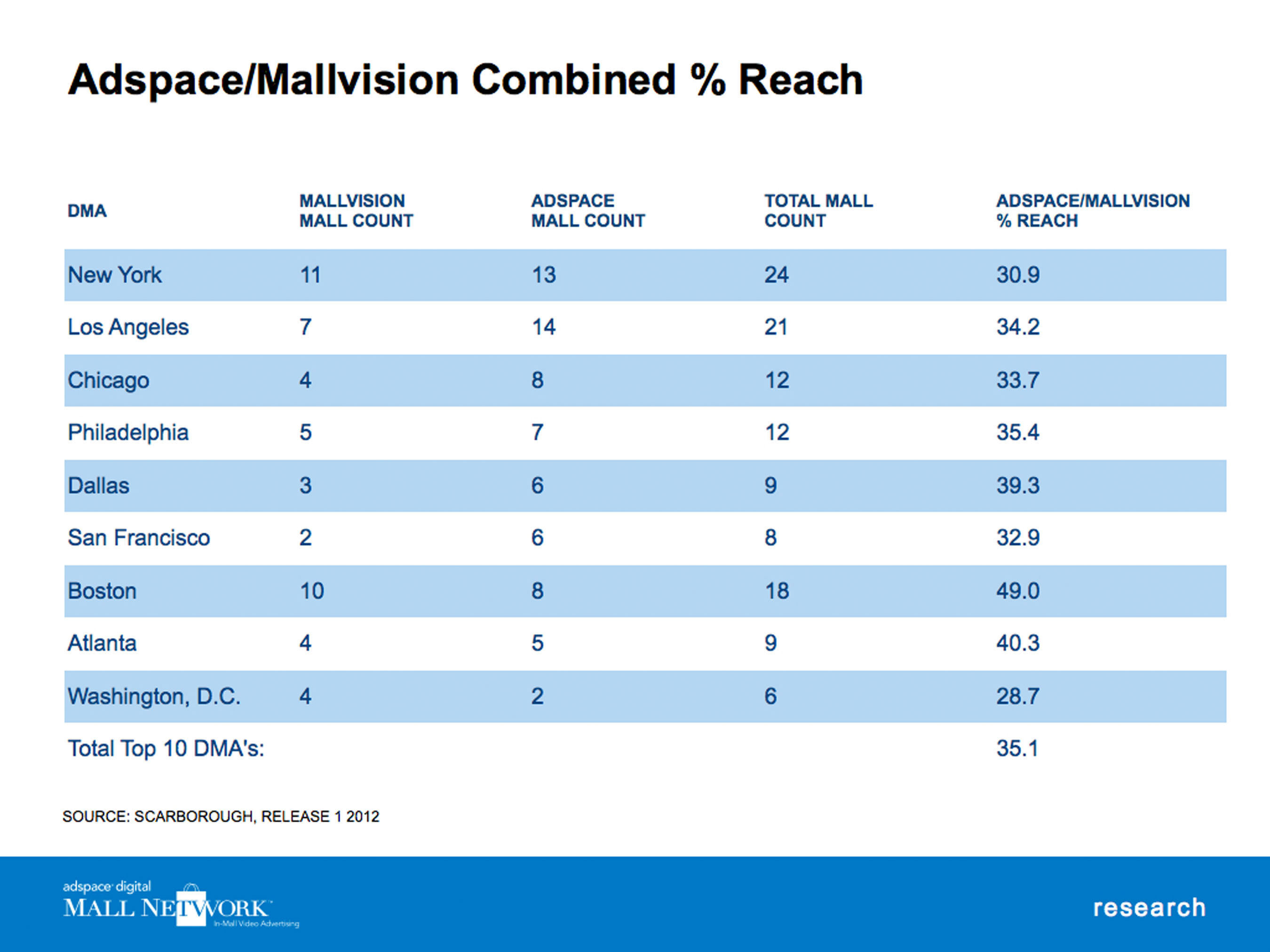 Adspace / Mallvision Combined Percent Reach.  (PRNewsFoto/Adspace Networks)