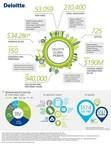 Deloitte Announces Record Revenues of $34.2 billion. (PRNewsFoto/Deloitte)