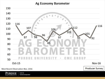 The Ag Economy Barometer jumped an unexpected 24 points in November as soybean and corn futures prices rallied. (Purdue University/CME Group Ag Economy Barometer/David Widmar)