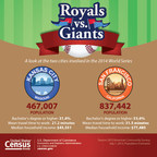 Census Bureau graphic shows statistics pertaining to Kansas City and San Francisco, the cities competing in the 2014 World Series
