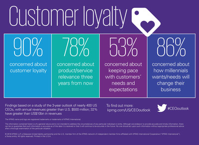 U.S. CEOs are concerned about customer loyalty and their businesses' ability to meet customers' needs and expectations, according to the KPMG U.S. CEO Outlook 2016 report.
