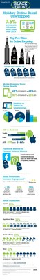 IBM Digital Analytics Benchmark, Black Friday Infographic