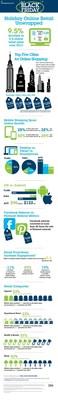 IBM Digital Analytics Benchmark, Black Friday Infographic
