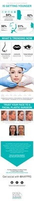 The Face of Plastic Surgery is Getting Younger - Infographic Breaks Down Trends in Patients Under 30