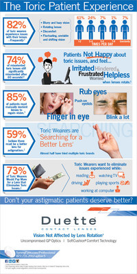 The Toric Patient Experience Infographic