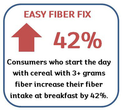 Consumers who start the day with cereal with 3+ grams fiber increase their fiber intake at breakfast by 42%.  (PRNewsFoto/Kellogg Company)