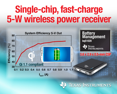 TI's new bq51020 and bq51021 integrated circuits allow consumers to charge their Qi-compliant mobile phones, tablets, power banks and other electronics faster, cooler and more efficiently. (PRNewsFoto/Texas Instruments)