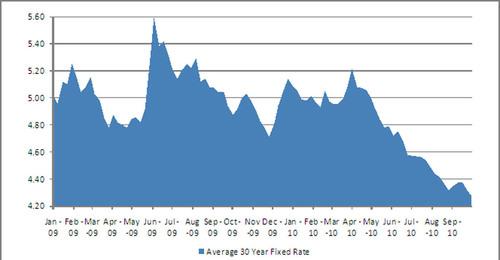 Tree.com Reports Third Quarter 2010 Results