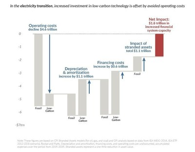 A Low-Carbon Energy Transition Can Save The Global Economy Trillions Over The Next 20 Years