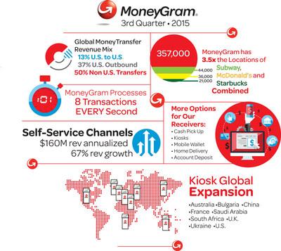 MoneyGram International Reports Third Quarter 2015 Financial Results