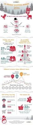 Holiday Shopping Season Infographic