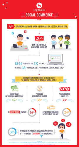 Social Commerce Forecast (PRNewsFoto/DigitasLBi)