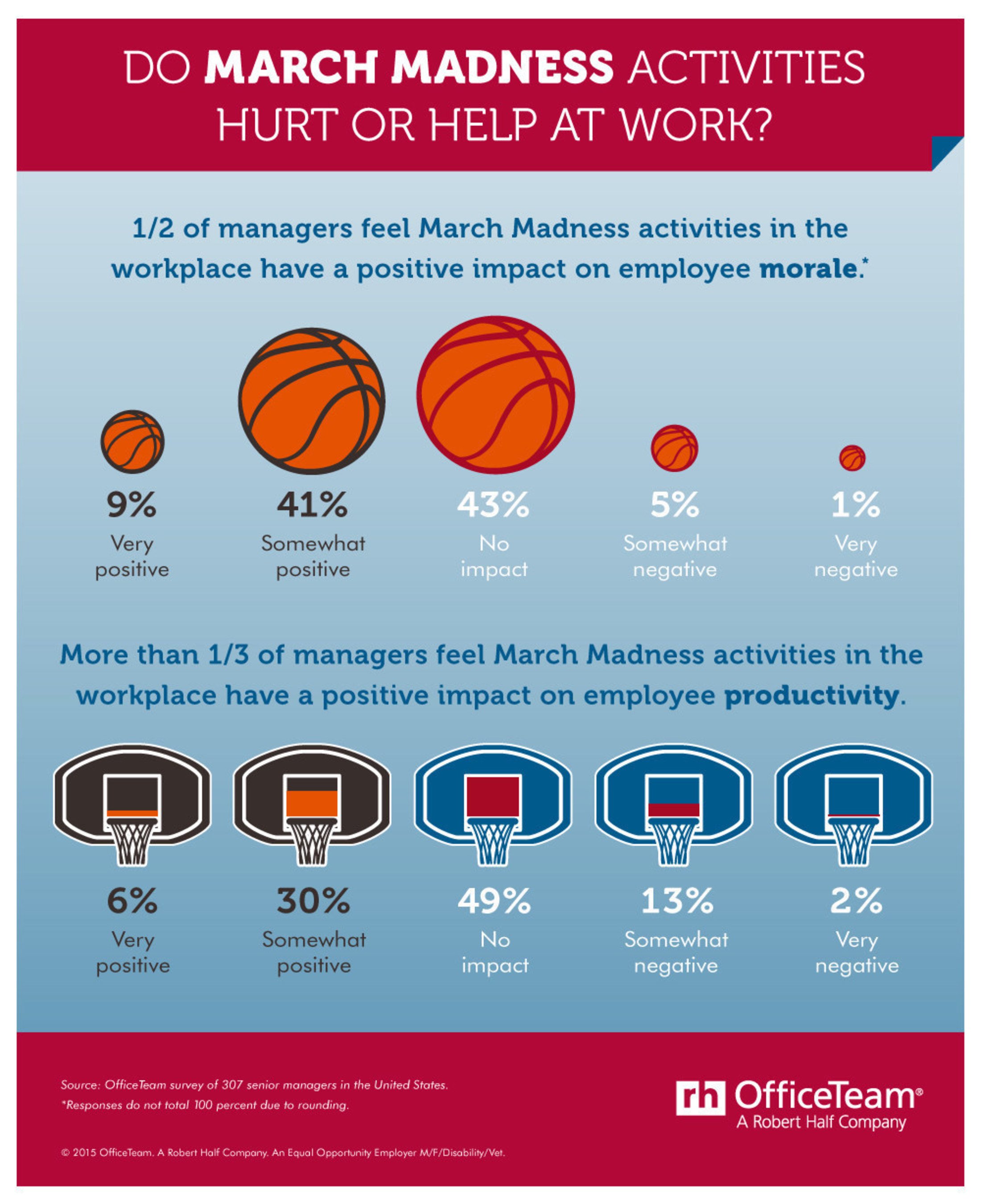 According to an OfficeTeam survey, half (50 percent) of senior managers said activities tied to the college basketball playoffs boost employee morale, and more than one-third (36 percent) felt March Madness has a positive impact on workplace productivity.