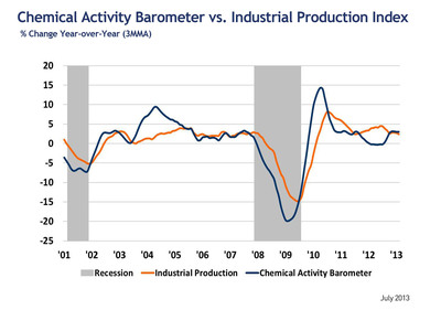 Chemical Activity Barometer vs. Industrial Production 2001-2013.  (PRNewsFoto/American Chemistry Council)
