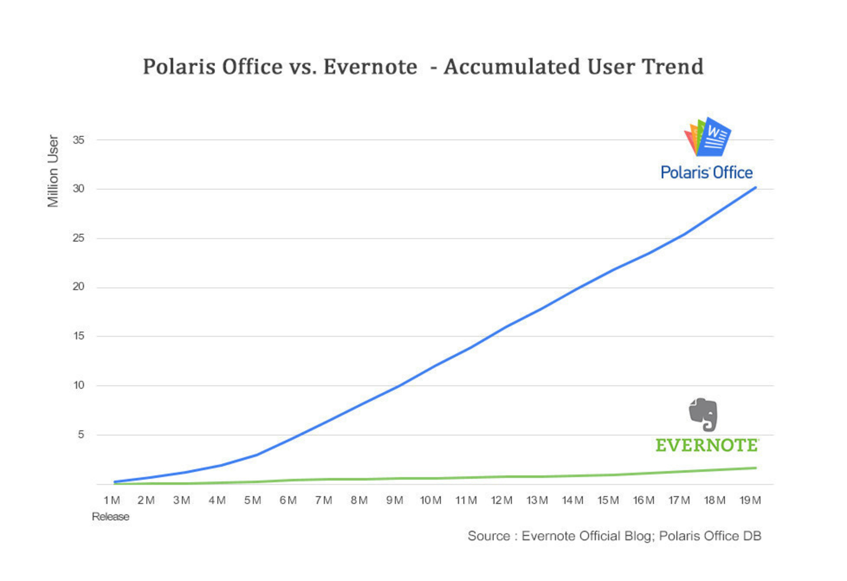 Polaris Office vs. Evernote - Accumulated User Trend